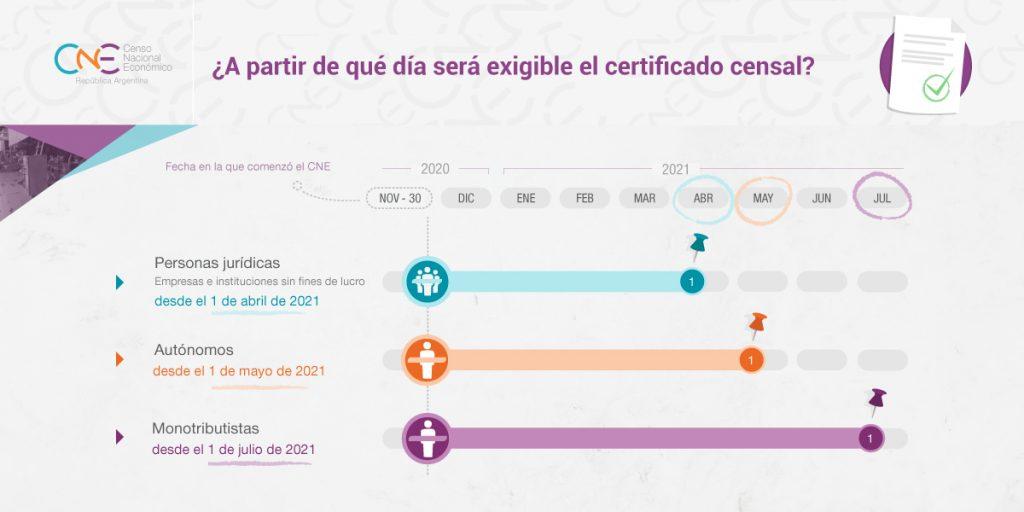 ¿A partir de qué día será exigible el certificado censal?